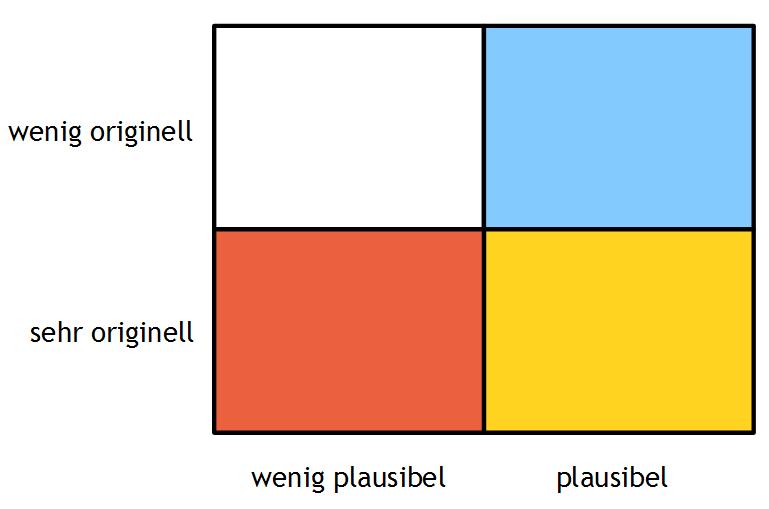 Geschichtenideen bewerten: Plausibilität und Originalität