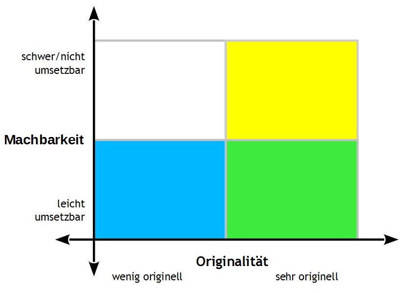 Ideen bewerten in einer Originalität-Machbarkeits-Matrix